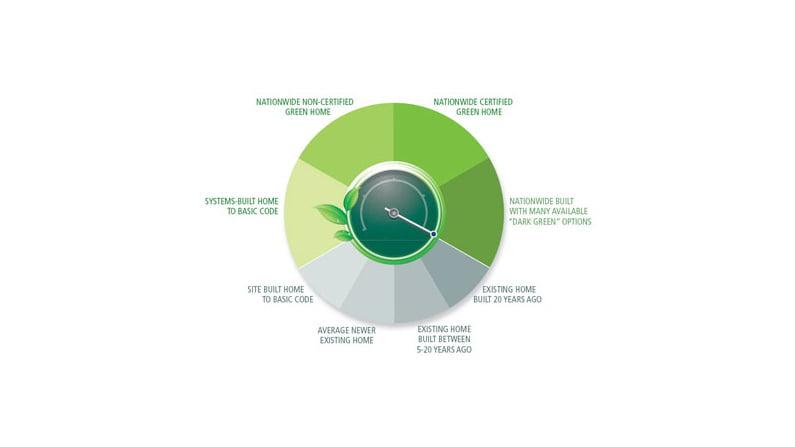 Nationwide Goes HiPerformance Green